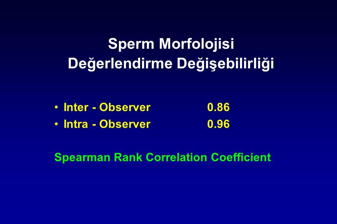 Sperm Morfolojisi Değerlendirme Değişebilirliği