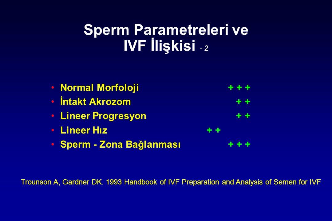 Sperm Parametreleri ve IVF İlişkisi - 2