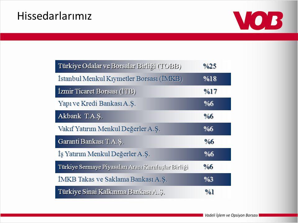 Hissedarlarımız Türkiye Odalar ve Borsalar Birliği (TOBB) %25