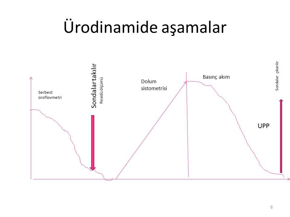 Ürodinamide aşamalar Sondalar takılır UPP Basınç akım