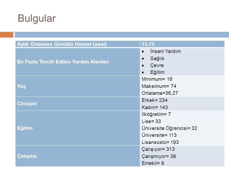 Bulgular Aylık Ortalama Gönüllü Hizmet (saat) 15,75