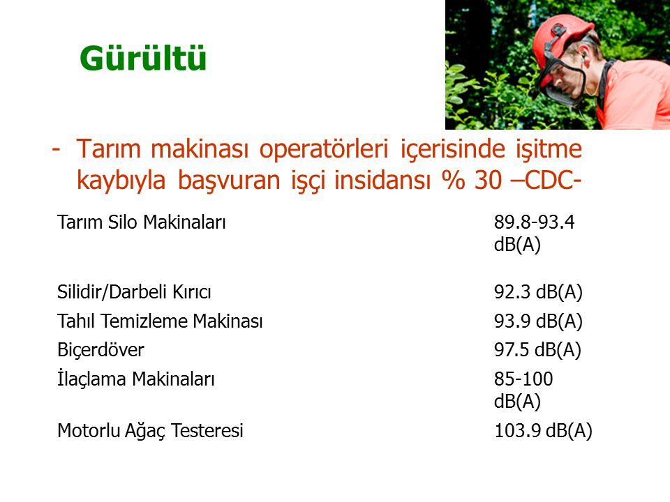 Gürültü Tarım makinası operatörleri içerisinde işitme kaybıyla başvuran işçi insidansı % 30 –CDC- Tarım Silo Makinaları.