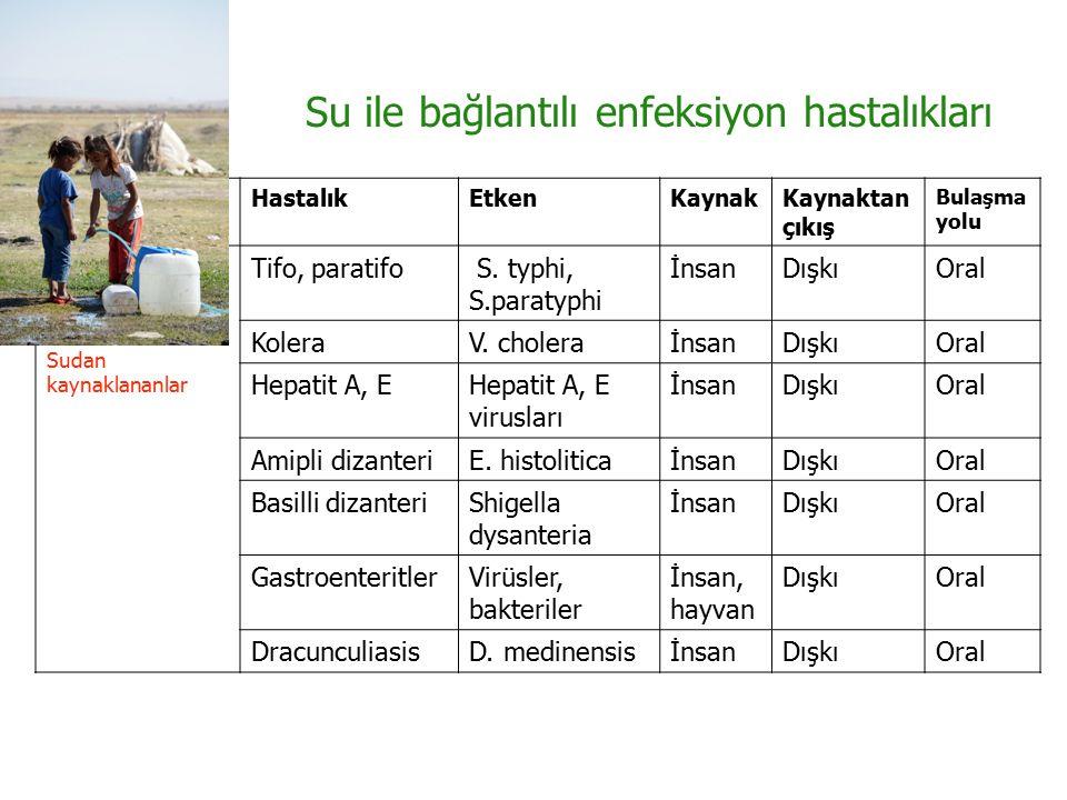 Su ile bağlantılı enfeksiyon hastalıkları
