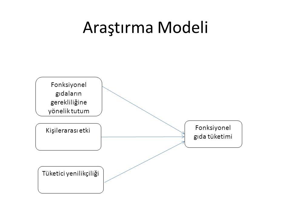 Araştırma Modeli Fonksiyonel gıdaların gerekliliğine yönelik tutum