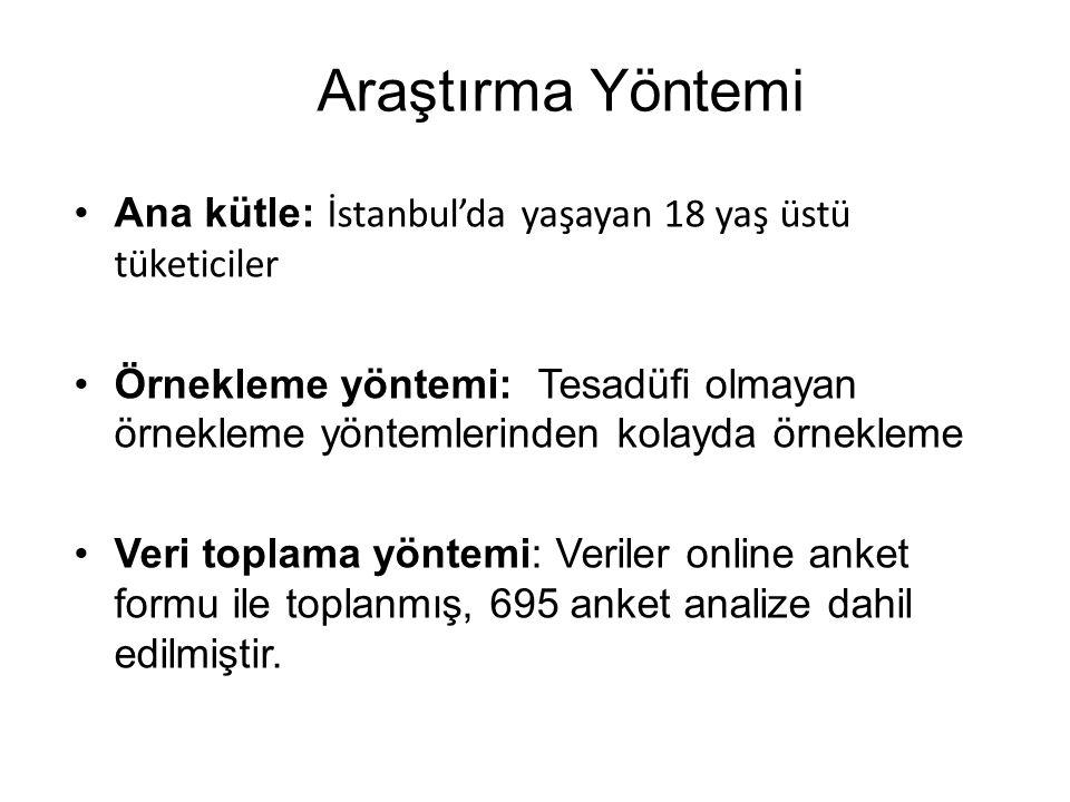Araştırma Yöntemi Ana kütle: İstanbul'da yaşayan 18 yaş üstü tüketiciler.
