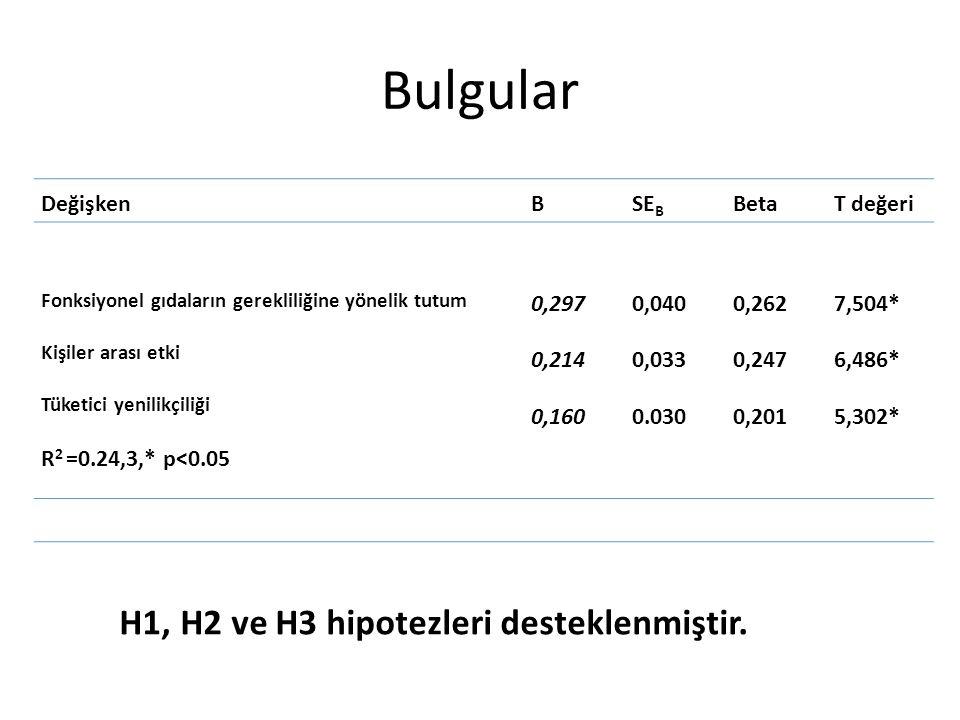 Bulgular H1, H2 ve H3 hipotezleri desteklenmiştir. Değişken B SEB Beta