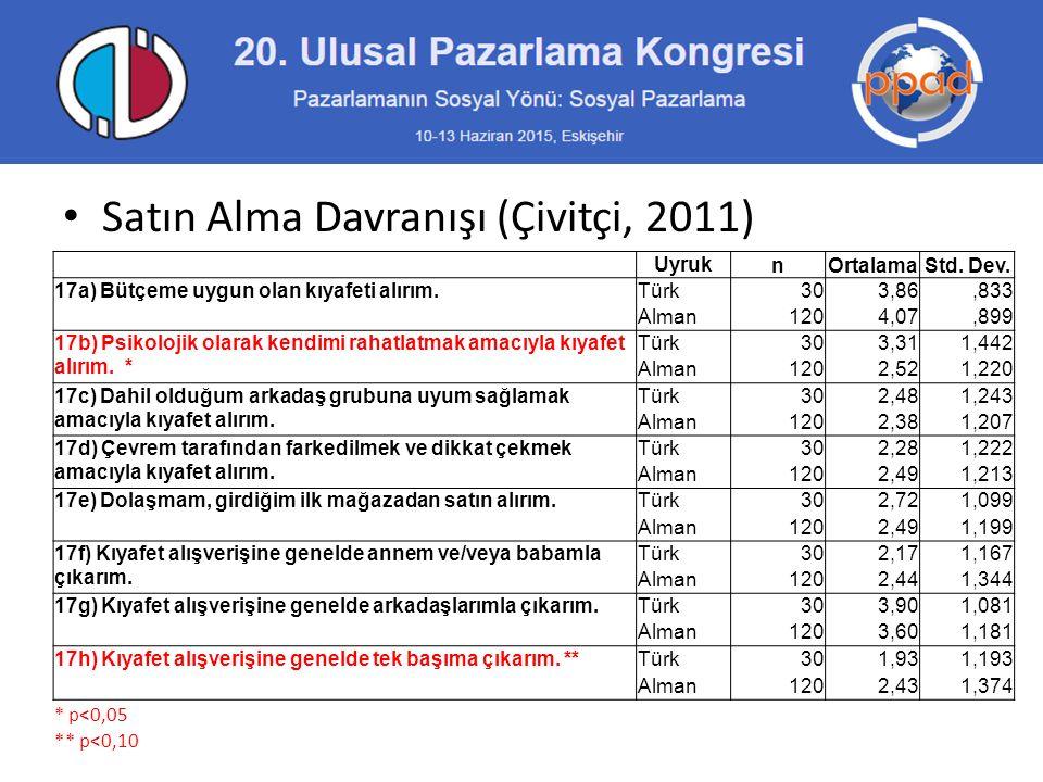 Satın Alma Davranışı (Çivitçi, 2011)
