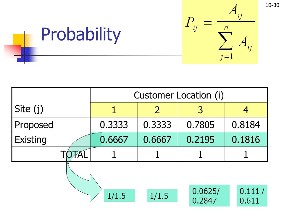 Probability Site (j) Customer Location (i) 1 2 3 4 Proposed 0.3333