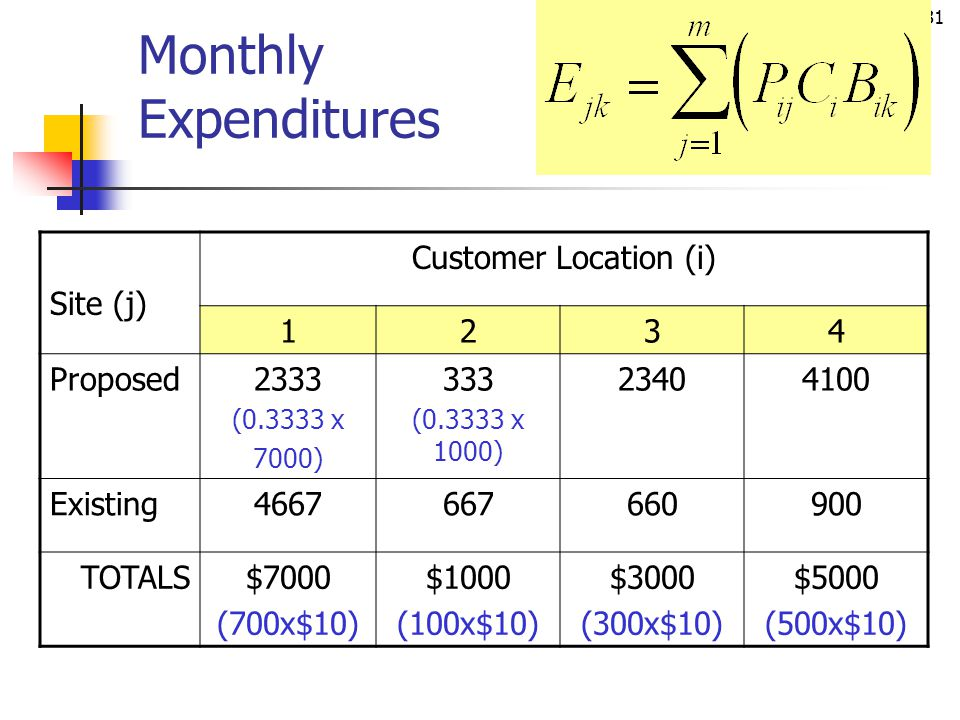 Monthly Expenditures Site (j) Customer Location (i) 1 2 3 4 Proposed