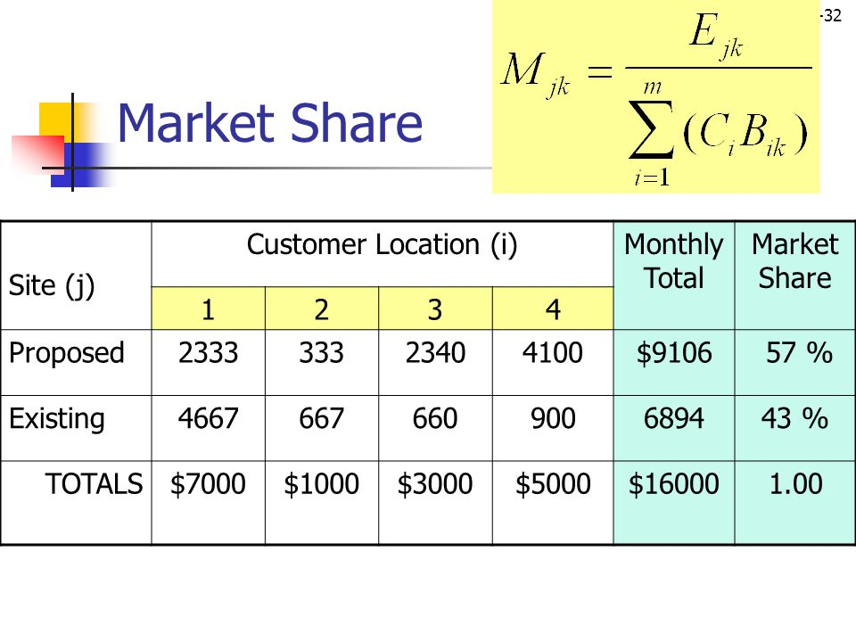Market Share Site (j) Customer Location (i) Monthly Total Market Share