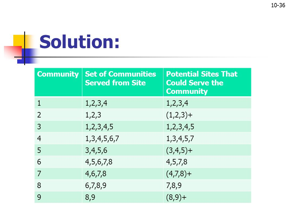 Solution: Range of service for potantial sites Community
