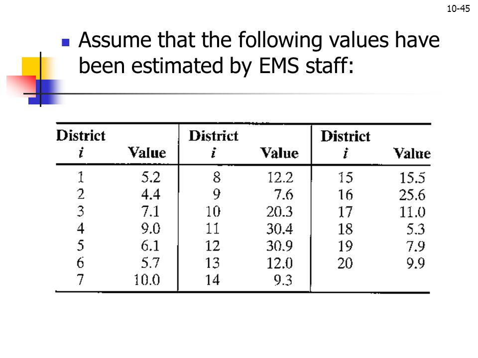 Assume that the following values have been estimated by EMS staff: