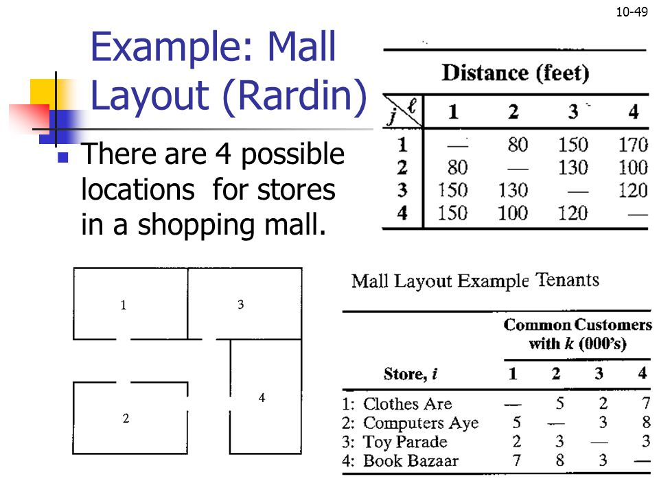 Example: Mall Layout (Rardin)
