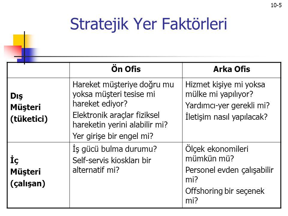 Stratejik Yer Faktörleri