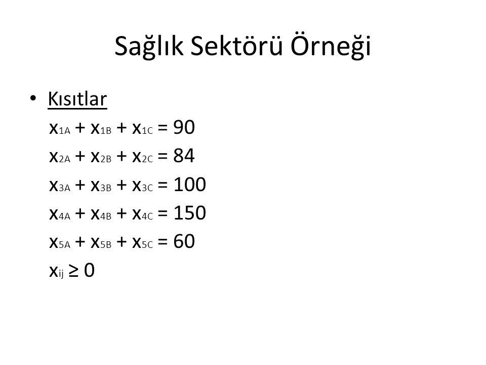 Sağlık Sektörü Örneği Kısıtlar x1A + x1B + x1C = 90