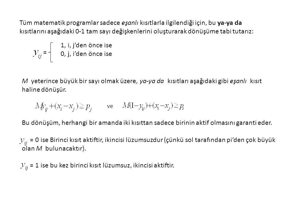 = 1 ise bu kez birinci kısıt lüzumsuz, ikincisi aktiftir.
