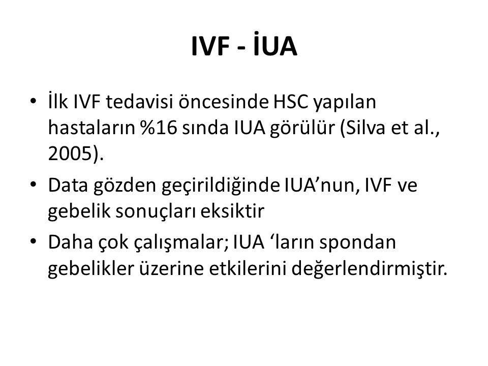 IVF - İUA İlk IVF tedavisi öncesinde HSC yapılan hastaların %16 sında IUA görülür (Silva et al., 2005).