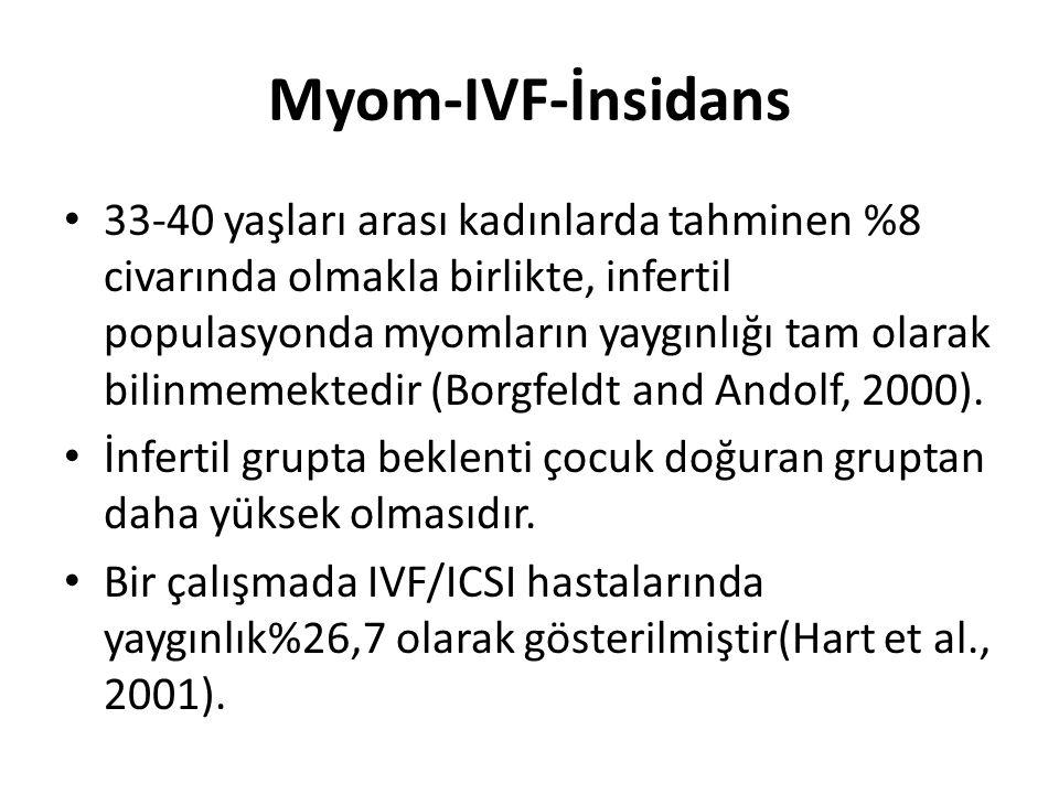 Myom-IVF-İnsidans