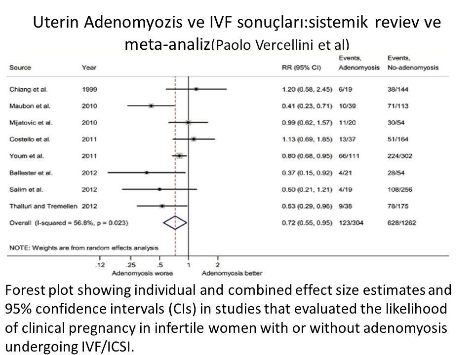 Uterin Adenomyozis ve IVF sonuçları:sistemik reviev ve meta-analiz(Paolo Vercellini et al)