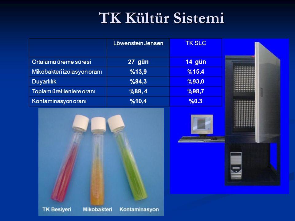 TK Kültür Sistemi Löwenstein Jensen TK SLC Ortalama üreme süresi