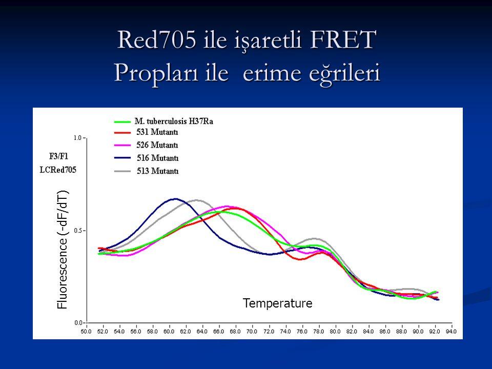 Red705 ile işaretli FRET Propları ile erime eğrileri