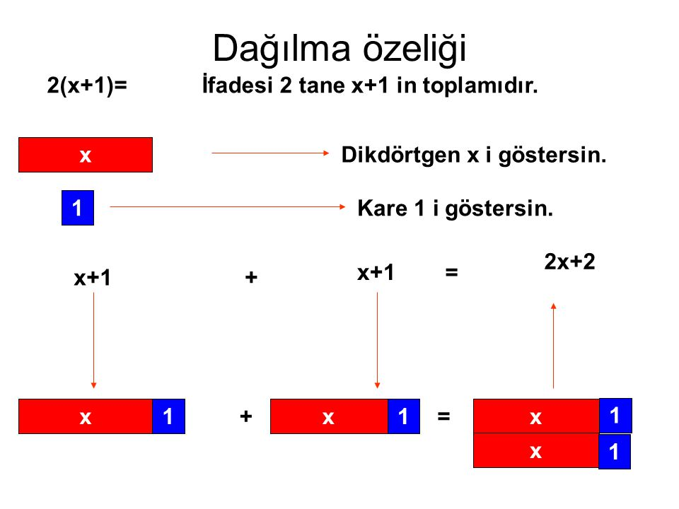 Dağılma özeliği 2(x+1)= İfadesi 2 tane x+1 in toplamıdır. x