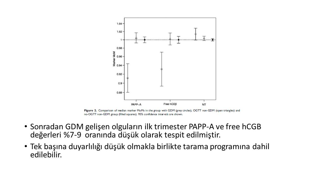 Sonradan GDM gelişen olguların ilk trimester PAPP-A ve free hCGB değerleri %7-9 oranında düşük olarak tespit edilmiştir.