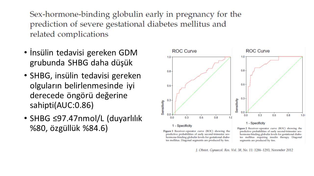 İnsülin tedavisi gereken GDM grubunda SHBG daha düşük