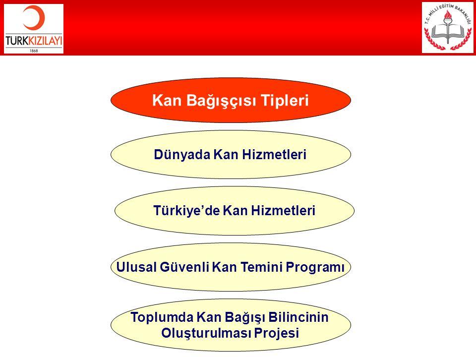 Kan Bağışçısı Tipleri Dünyada Kan Hizmetleri Türkiye'de Kan Hizmetleri