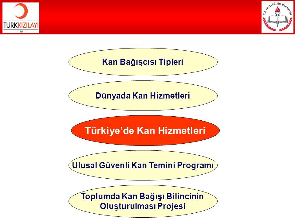 Türkiye'de Kan Hizmetleri