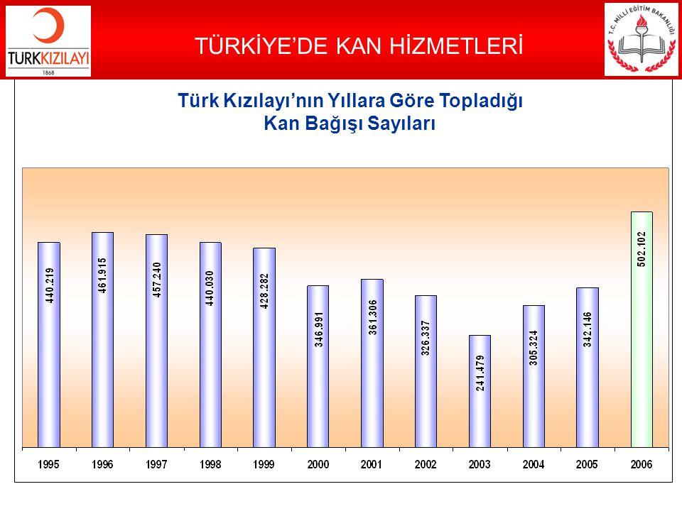 Türk Kızılayı'nın Yıllara Göre Topladığı Kan Bağışı Sayıları