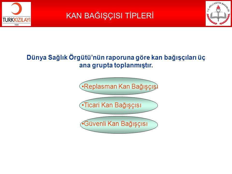 KAN BAĞIŞÇISI TİPLERİ Dünya Sağlık Örgütü'nün raporuna göre kan bağışçıları üç ana grupta toplanmıştır.