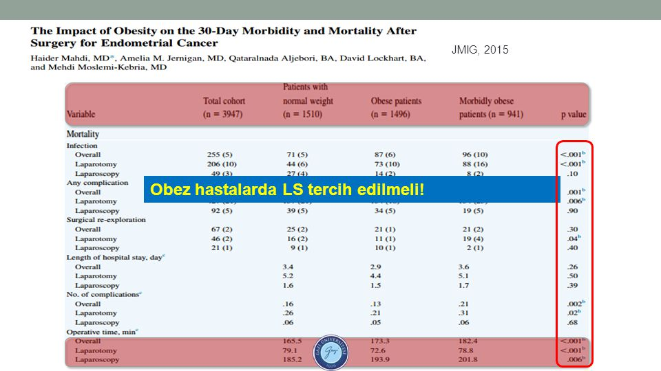 Obez hastalarda LS tercih edilmeli!