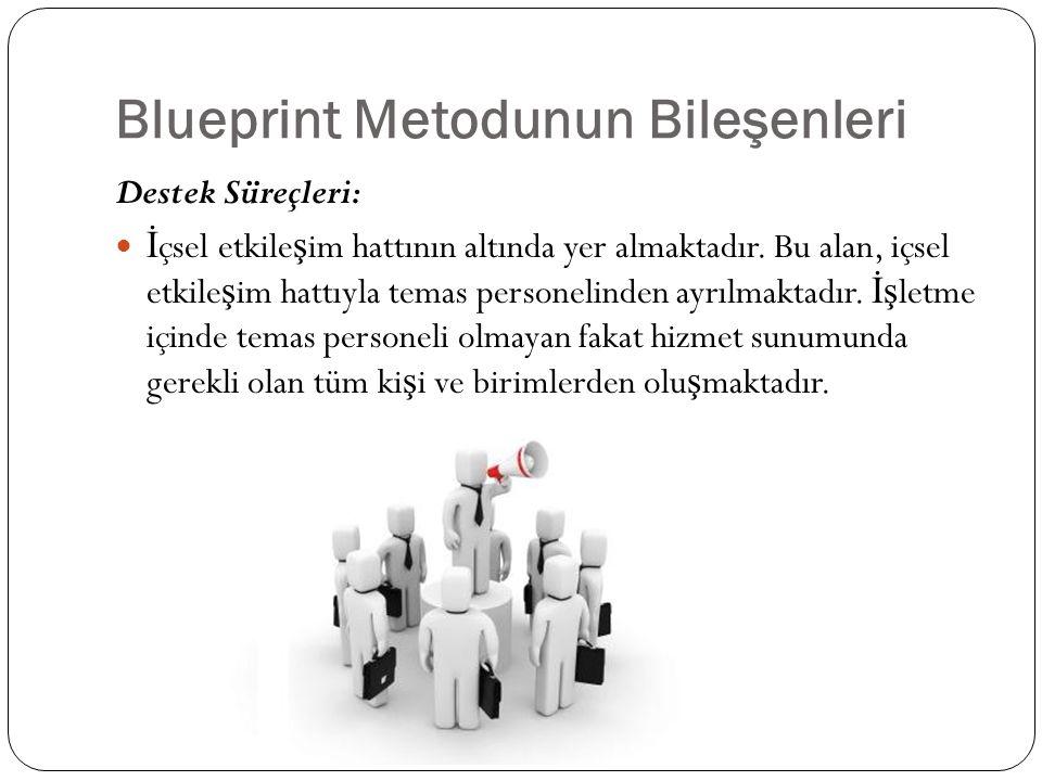 Blueprint Metodunun Bileşenleri