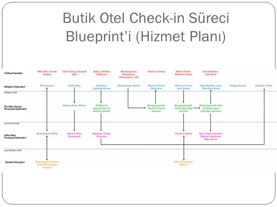 Butik Otel Check-in Süreci Blueprint'i (Hizmet Planı)