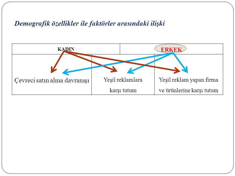 Demografik özellikler ile faktörler arasındaki ilişki