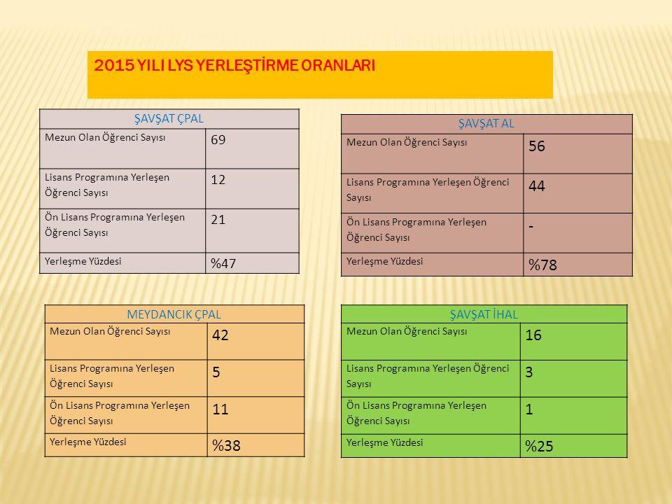 2015 YILI LYS YERLEŞTİRME ORANLARI 56 44 - %78