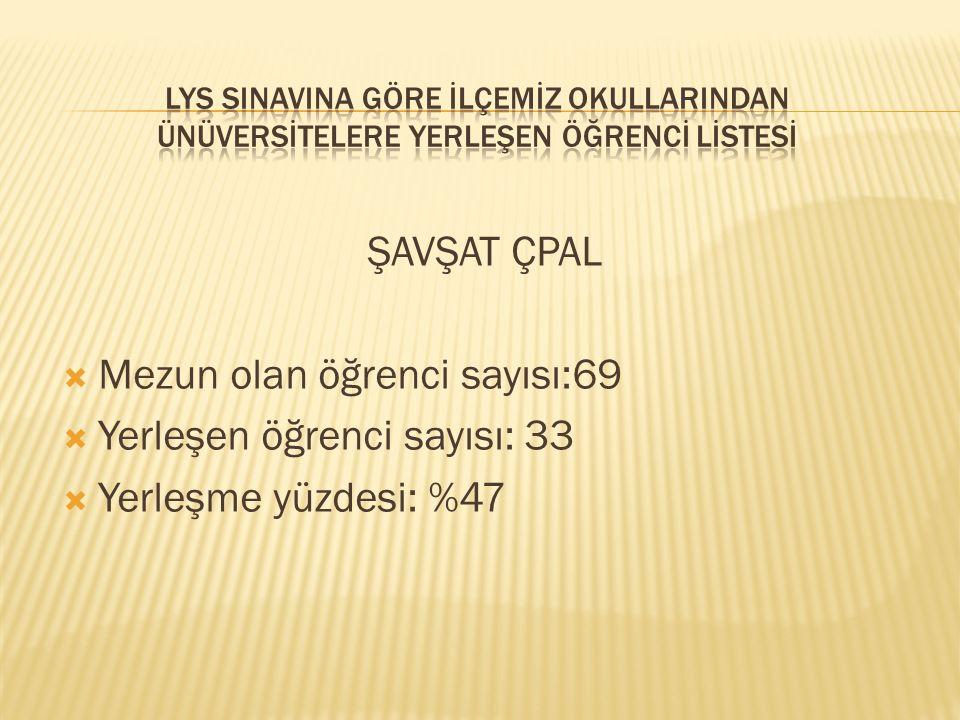 Mezun olan öğrenci sayısı:69 Yerleşen öğrenci sayısı: 33