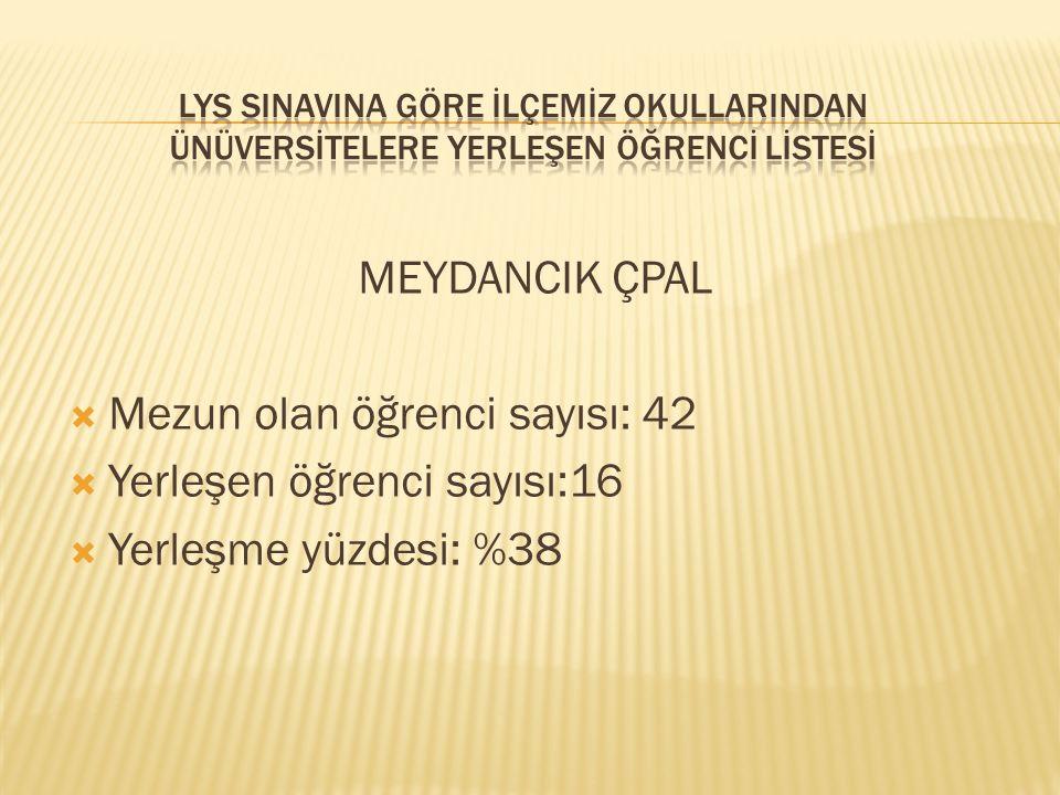 Mezun olan öğrenci sayısı: 42 Yerleşen öğrenci sayısı:16