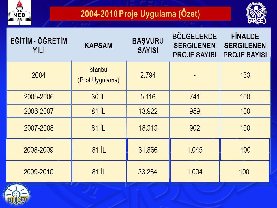 2004-2010 Proje Uygulama (Özet)