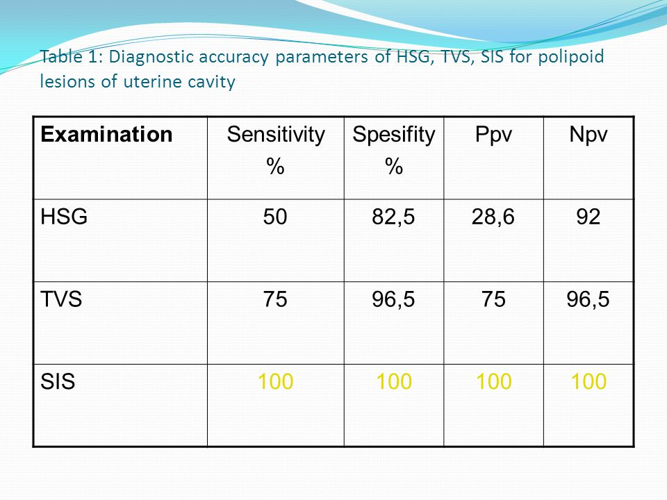 Examination Sensitivity % Spesifity Ppv Npv HSG 50 82,5 28,6 92 TVS 75
