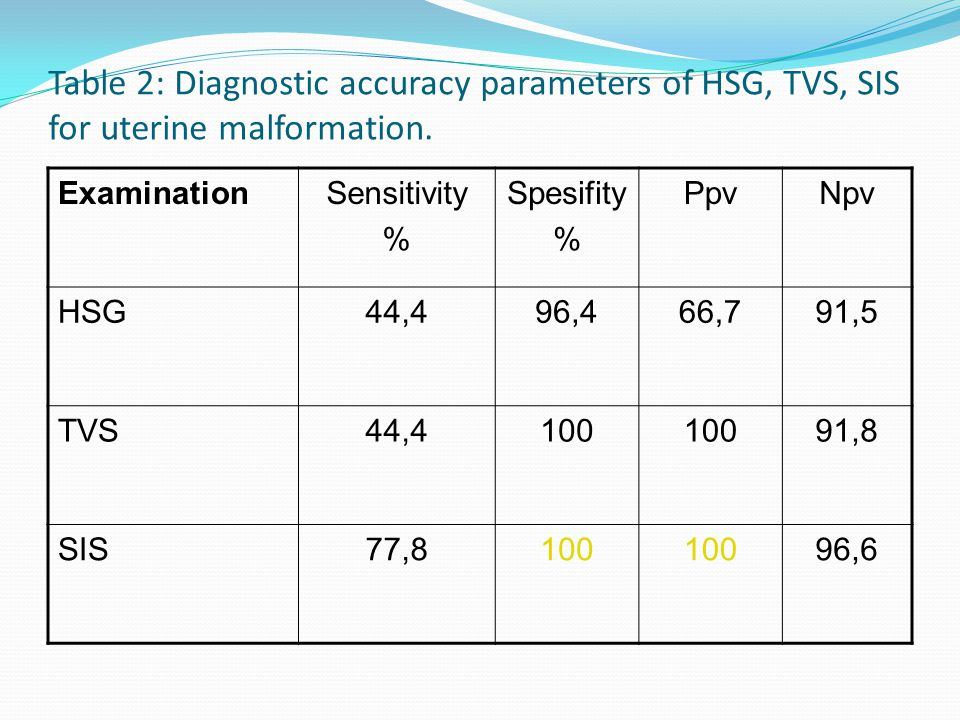 Table 2: Diagnostic accuracy parameters of HSG, TVS, SIS for uterine malformation.