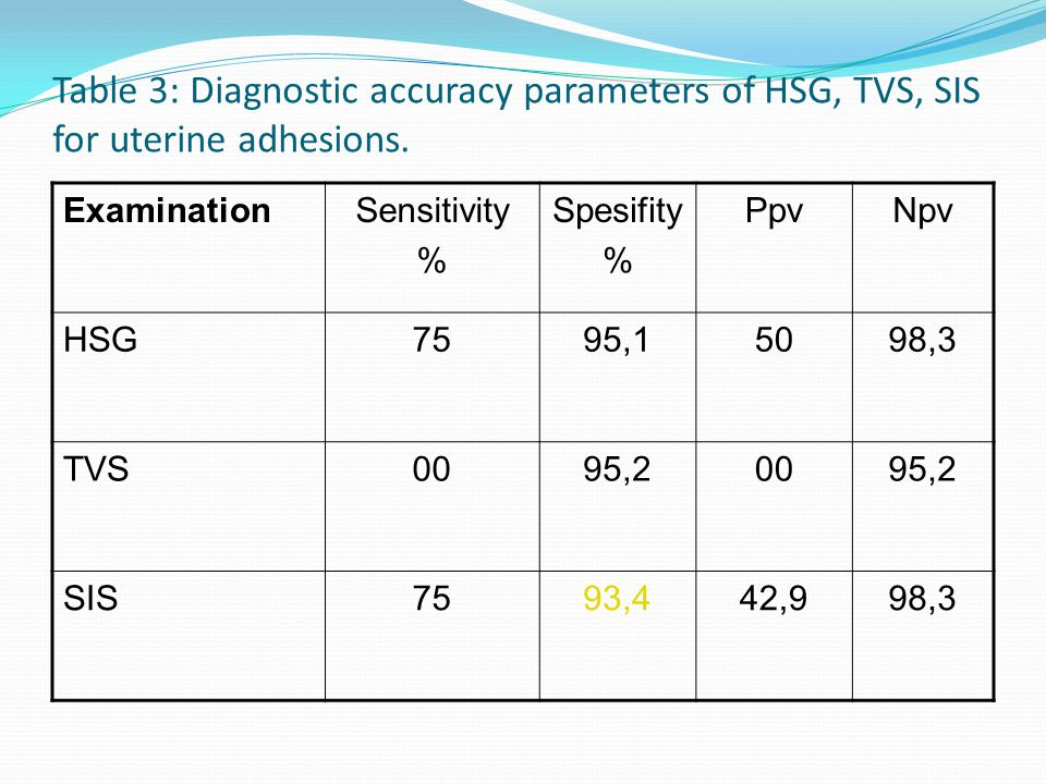 Table 3: Diagnostic accuracy parameters of HSG, TVS, SIS for uterine adhesions.