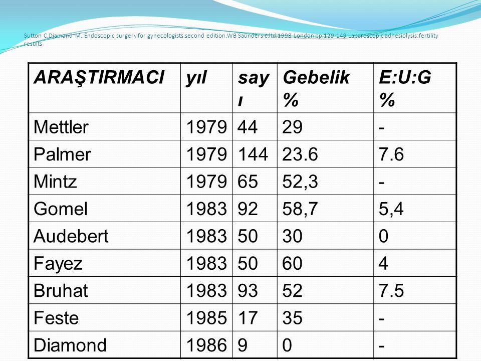 ARAŞTIRMACI yıl sayı Gebelik % E:U:G % Mettler 1979 44 29 - Palmer 144