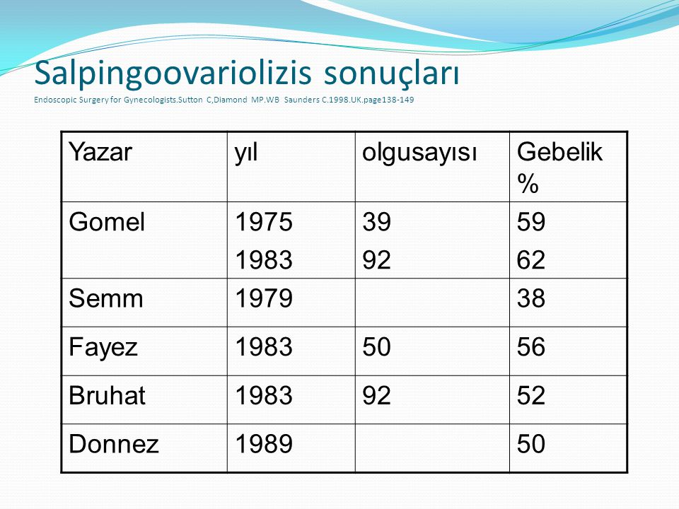 Salpingoovariolizis sonuçları Endoscopic Surgery for Gynecologists