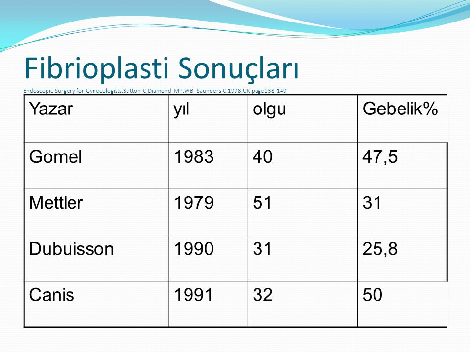 Fibrioplasti Sonuçları Endoscopic Surgery for Gynecologists