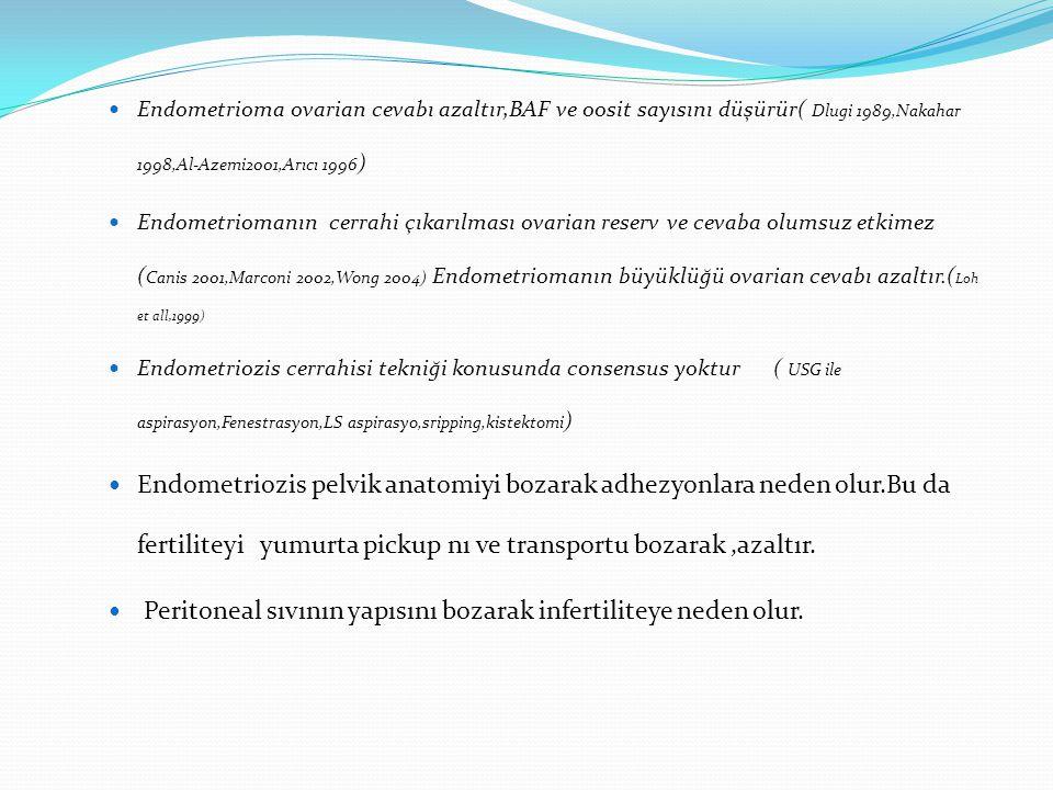 Peritoneal sıvının yapısını bozarak infertiliteye neden olur.