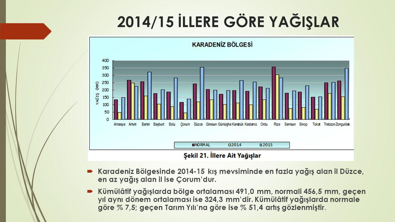 2014/15 İLLERE GÖRE YAĞIŞLAR Karadeniz Bölgesinde 2014-15 kış mevsiminde en fazla yağış alan il Düzce, en az yağış alan il ise Çorum'dur.
