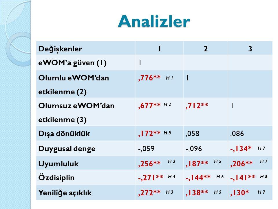 Analizler Değişkenler 1 2 3 eWOM'a güven (1)
