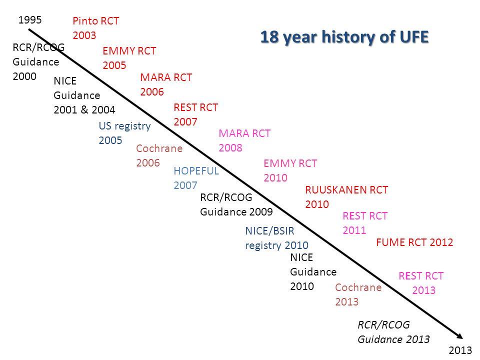 18 year history of UFE 1995 Pinto RCT 2003 RCR/RCOG Guidance 2000